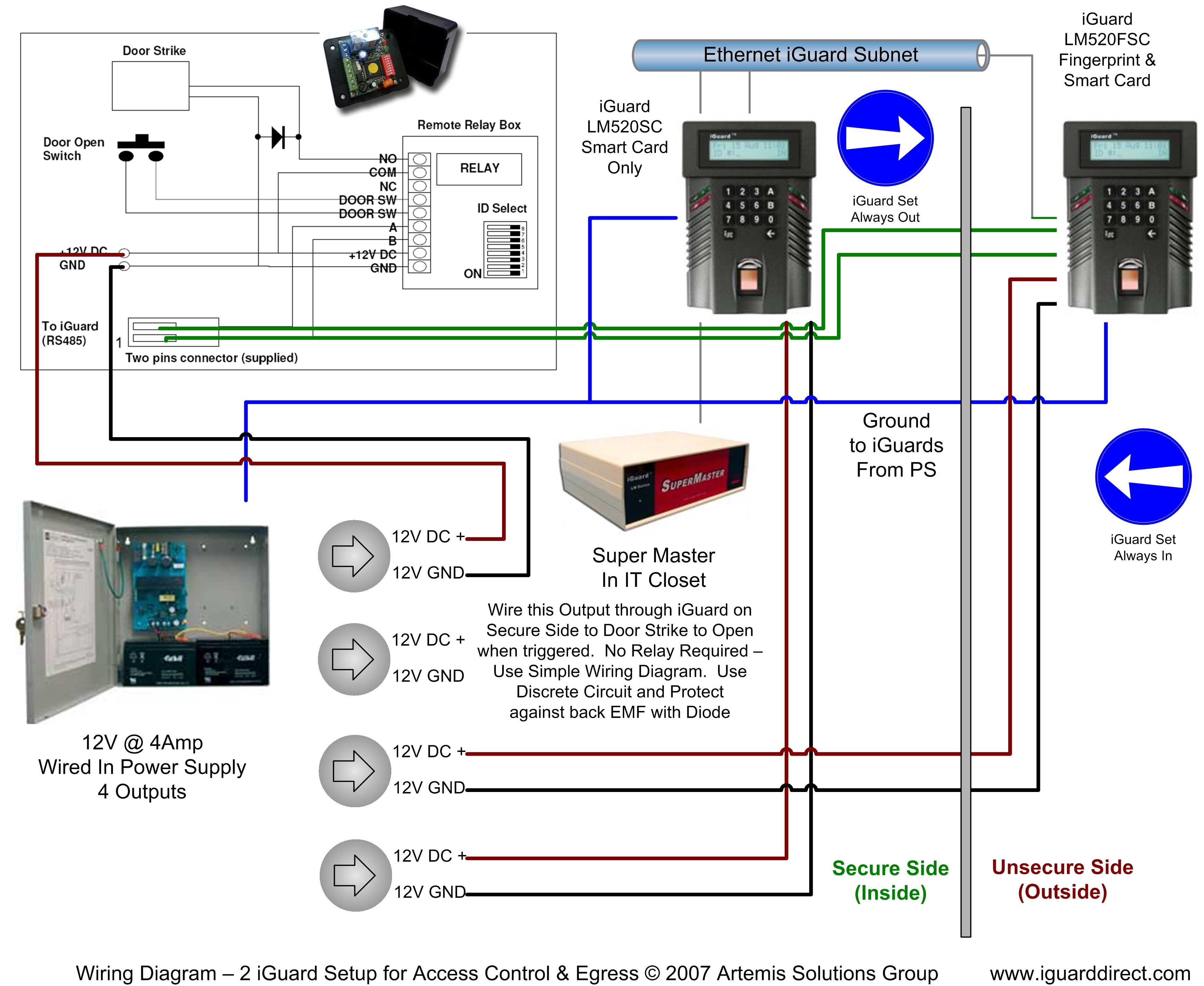 iGuard IP Appliance for Access Control and Time / AttendanceBiometrics Direct